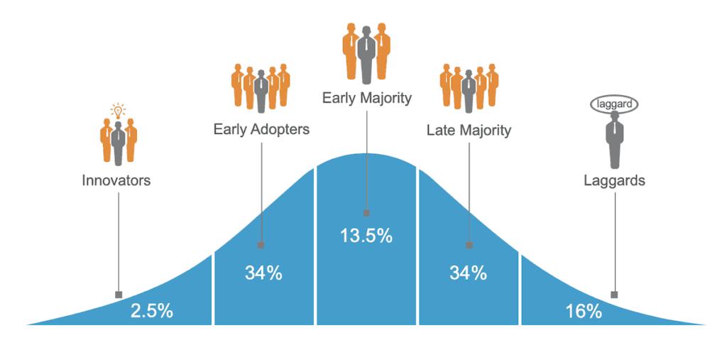trend-adoption-curve