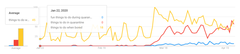 Things to do during quarantine google trends results